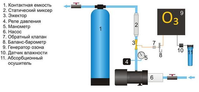 Система озонирование воды